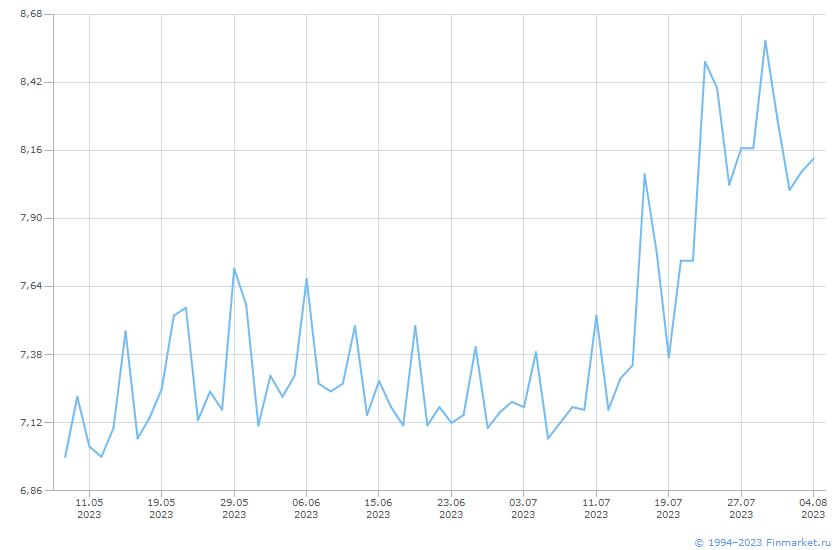 Индикатор ММВБ ИндРЕПО Обл 1Н 12-30 Линия (цена)