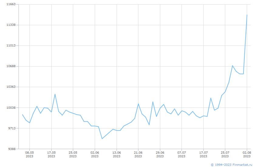 Акция Южуралникель Комб-1-ао Линия (цена)