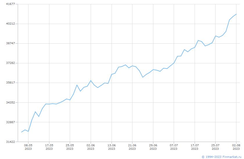 Индикатор ММВБ ИндГолубФишБрутто Линия (цена)