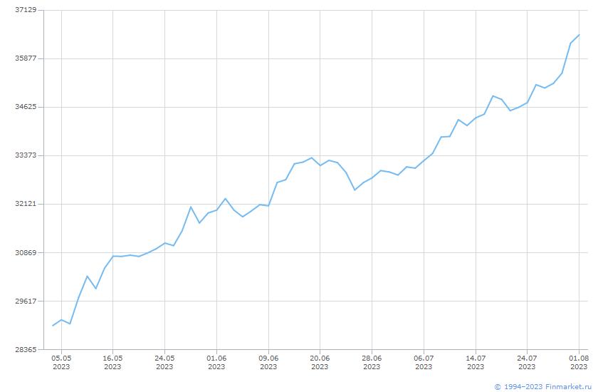 Индикатор ММВБ ИндГолубФишНеттоИн Линия (цена)