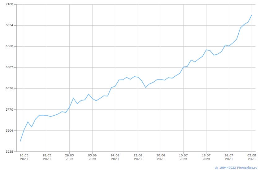 Индикатор ММВБ индекс брутто Линия (цена)