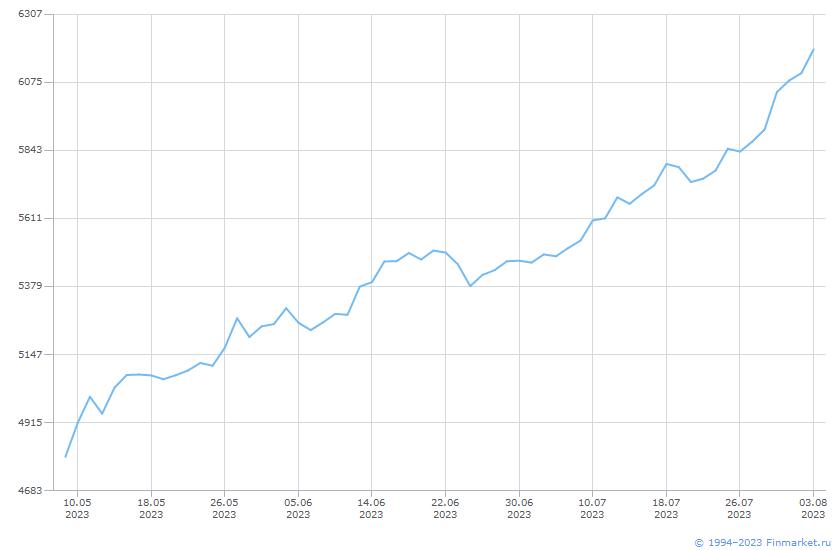 Индикатор ММВБ индекс нетто Ин Линия (цена)
