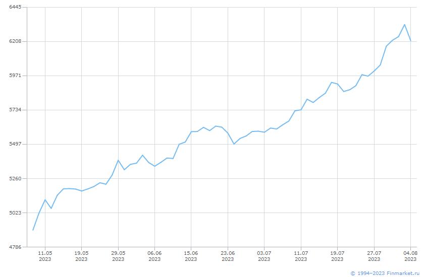 Индикатор ММВБ индекс нетто РФ Линия (цена)