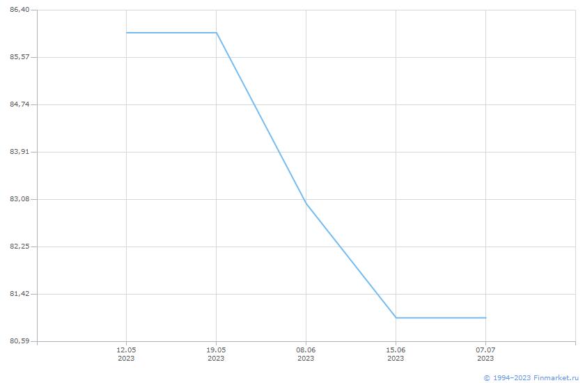 Облигация Россия-2047 Линия (цена)