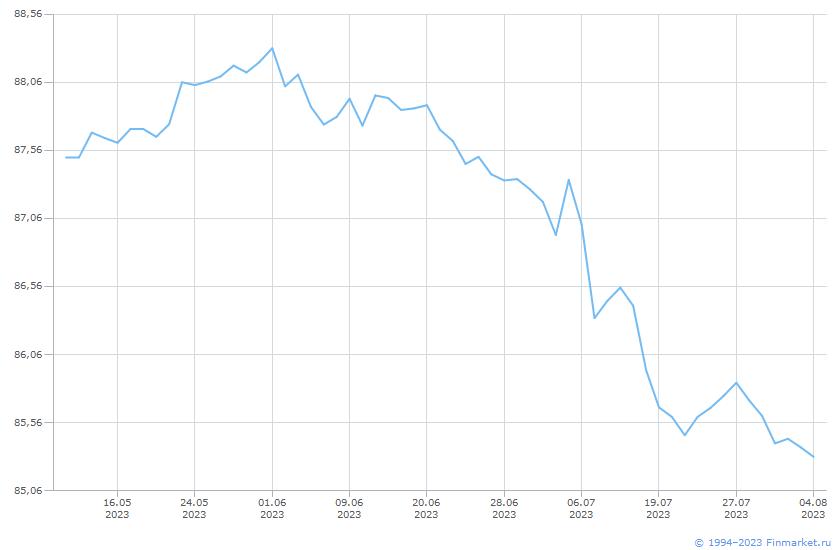 Облигация ОФЗ-26224-ПД Линия (цена)