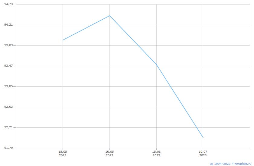 Облигация Россия-2029  Линия (цена)