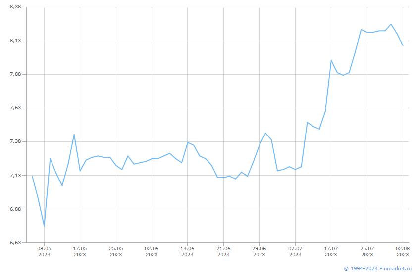 Индикатор ММВБ ИндРЕПО КСУ 12:30 Линия (цена)