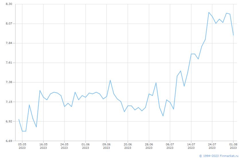 Индикатор ММВБ ИндРЕПО КСУ 19:00 Линия (цена)