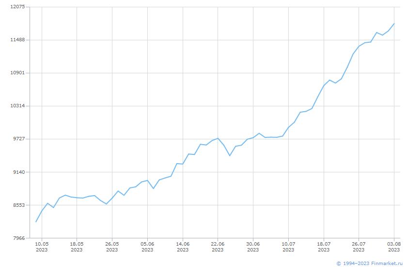Индикатор ИндМБ ПотребСект Брутто Линия (цена)