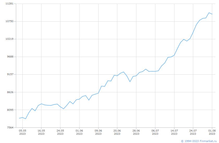 Индикатор ИндМБ ПотребСект НеттоРос Линия (цена)
