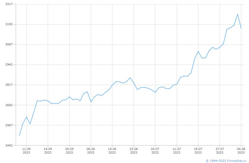 Индикатор ИндМБ Электроэнер НеттоИн Линия (цена)