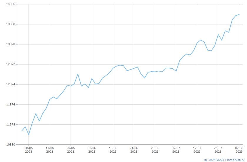 Индикатор ИндМБ Финансов Брутто Линия (цена)
