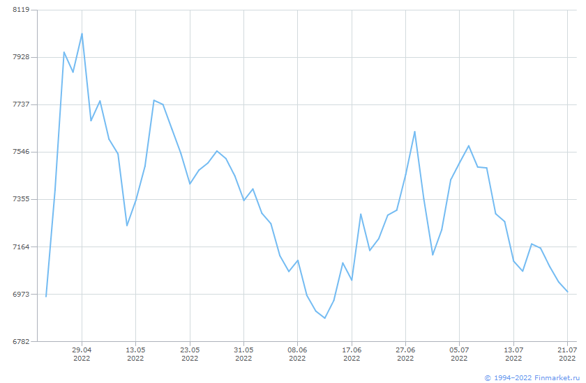 Индикатор ИндМБ Финансов НеттоРос Линия (цена)
