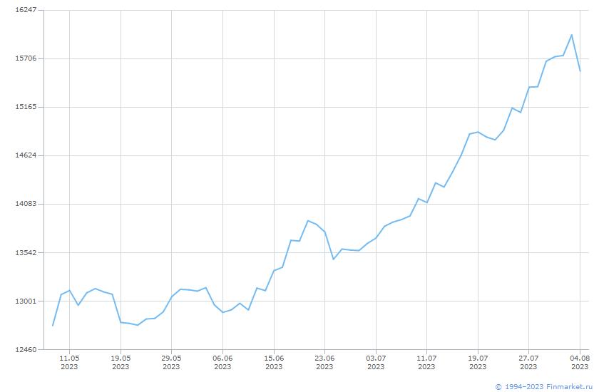 Индикатор ИндМБ МеталлДоб Брутто Линия (цена)