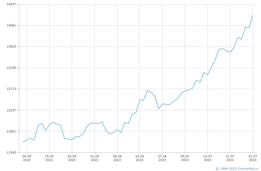 Индикатор ИндМБ МеталлДоб НеттоИн Линия (цена)