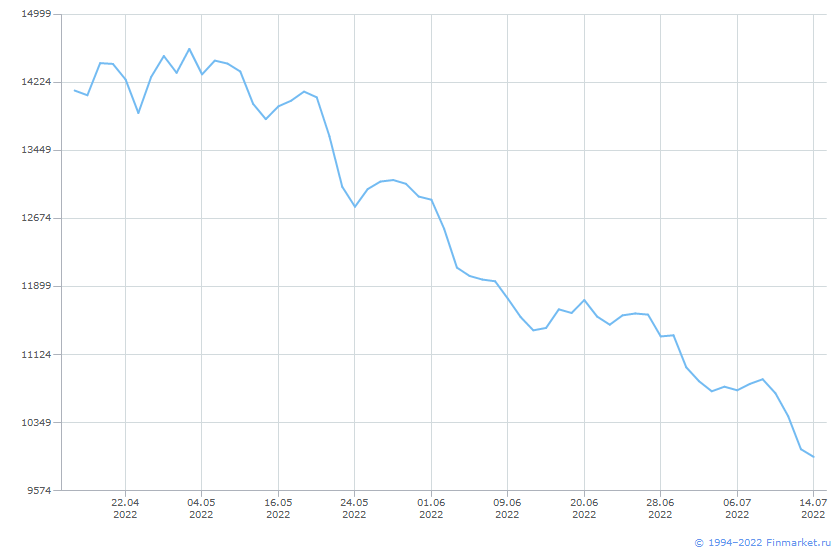 Индикатор ИндМБ МеталлДоб НеттоРос Линия (цена)
