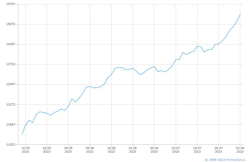 Индикатор ИндМБ Нефтегаз Брутто Линия (цена)