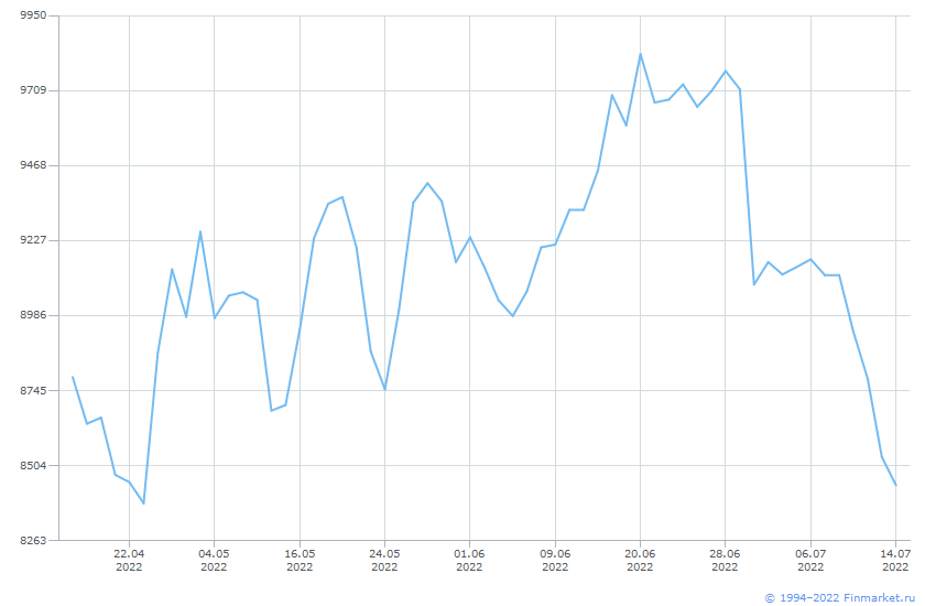 Индикатор ИндМБ Нефтегаз НеттоРос Линия (цена)