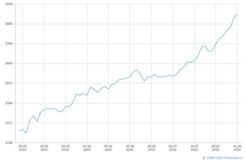 Индикатор ИндМБ СрМалКап НеттоИн Линия (цена)
