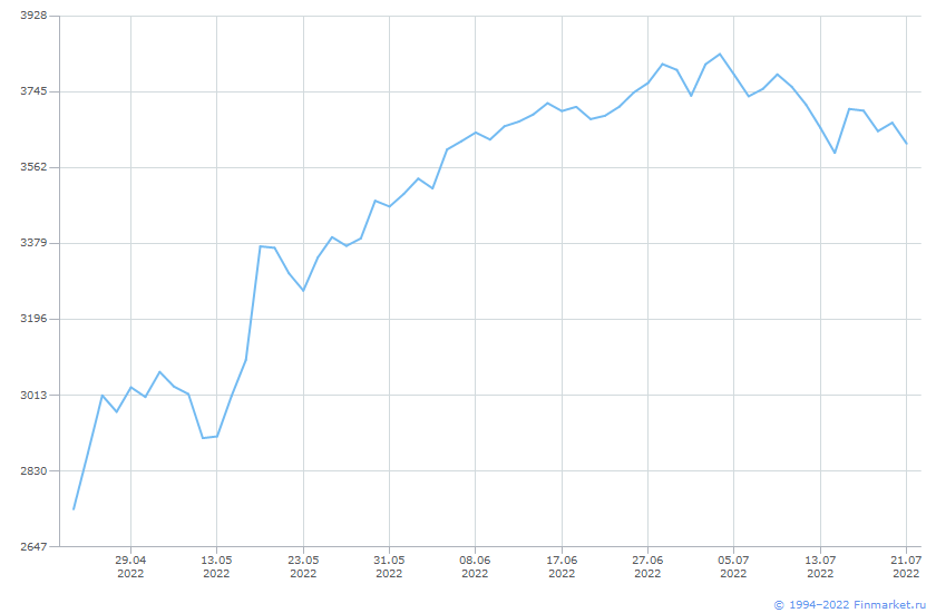 Индикатор ИндМБ Телеком Брутто Линия (цена)