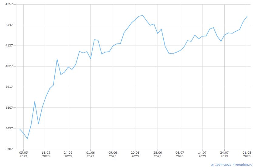 Индикатор ИндМБ Телеком НеттоРос Линия (цена)