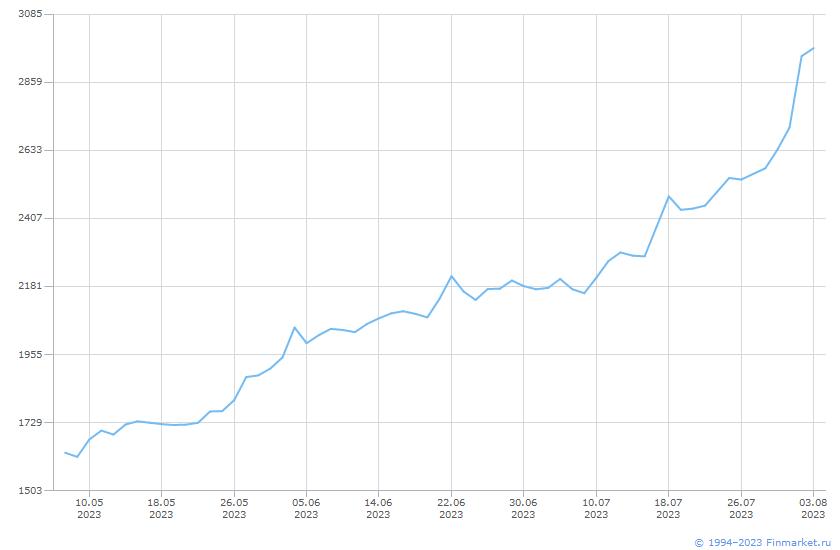 Индикатор ИндМБ Траспорт Брутто Линия (цена)