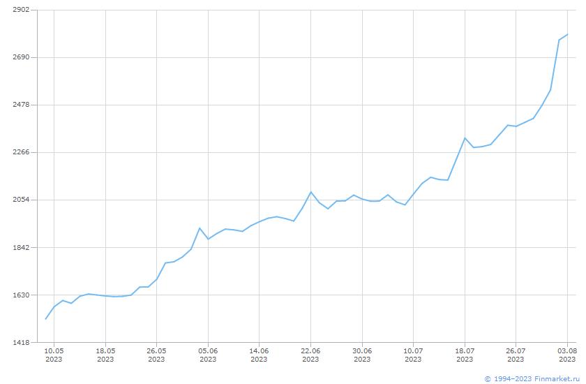 Индикатор ИндМБ Траспорт НеттоИн Линия (цена)