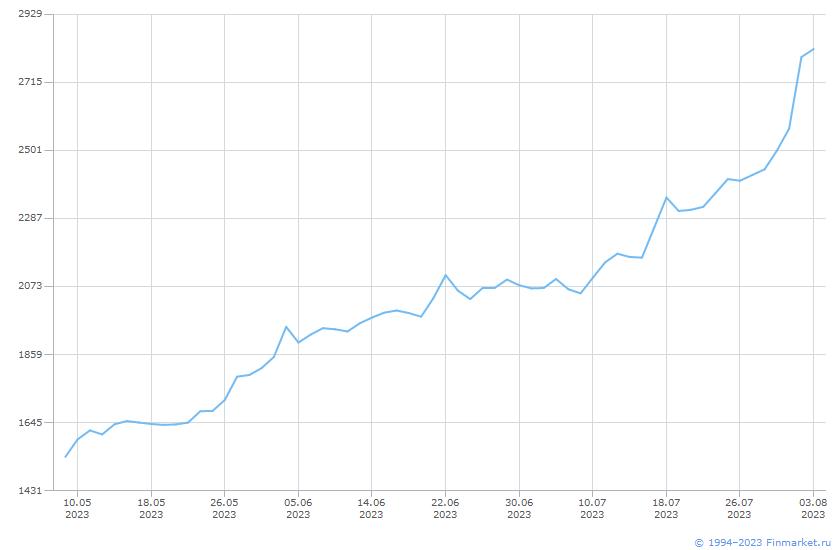 Индикатор ИндМБ Траспорт НеттоРос Линия (цена)
