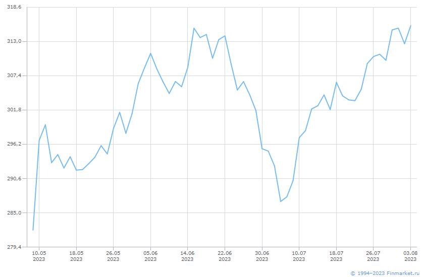 Индикатор ИндРТС НефтеГаз Брутто Линия (цена)