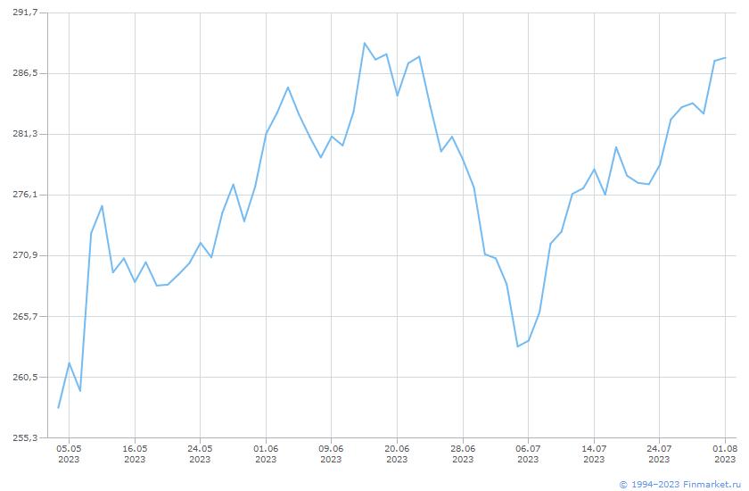 Индикатор ИндРТС НефтеГаз НеттоИн Линия (цена)