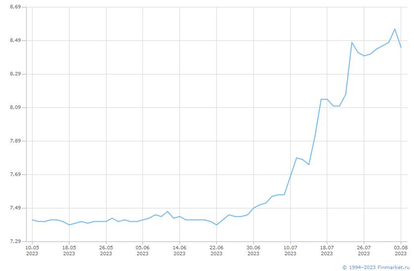 Индикатор RUSFAR1M Линия (цена)