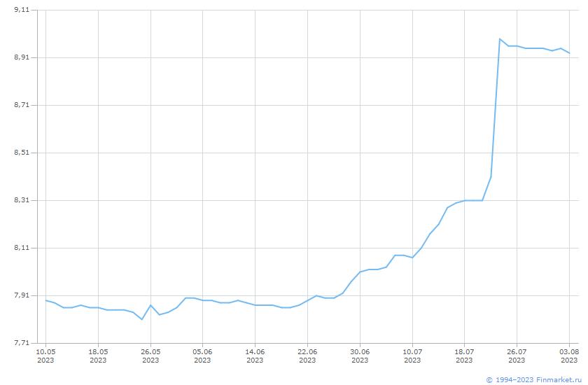 Индикатор RUSFAR3M  Линия (цена)