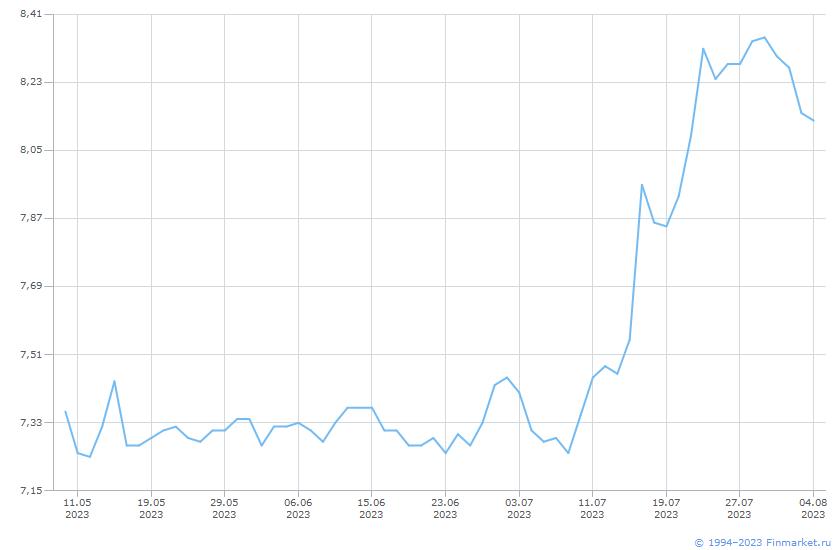 Индикатор RUSFAR1W Линия (цена)