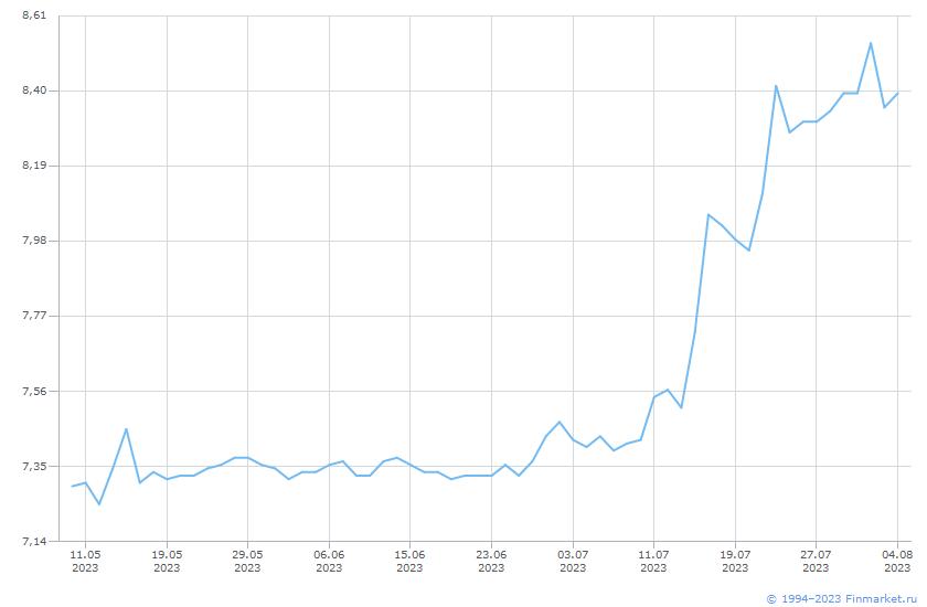 Индикатор RUSFAR2W  Линия (цена)