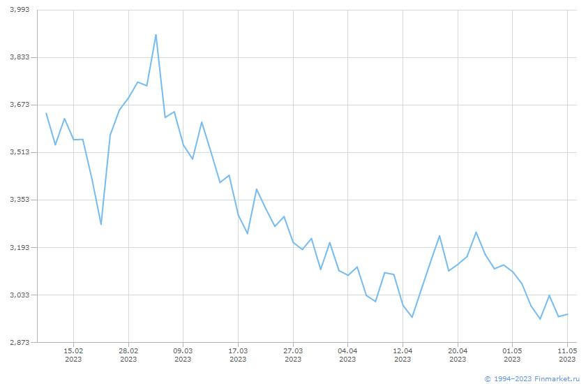 Товар Природный газ (HH) Линия (цена)