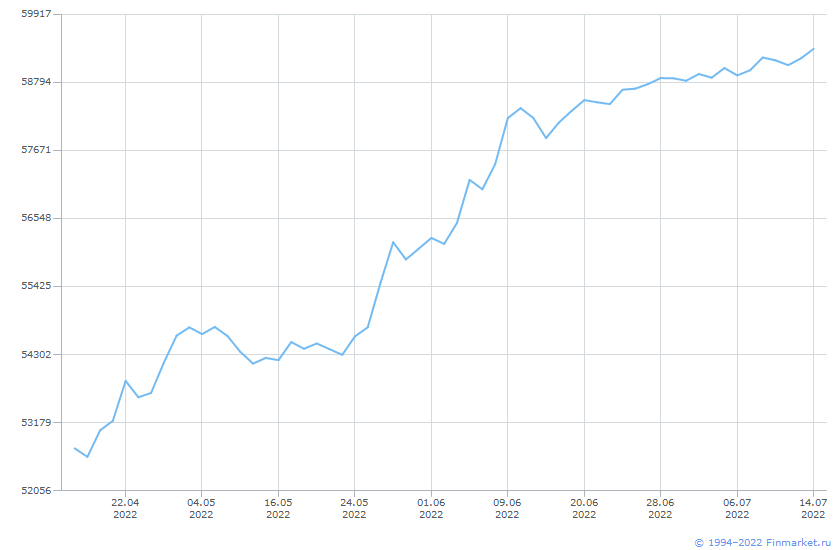 Индикатор БПИФГПБ-КорпОбл4года Линия (цена)