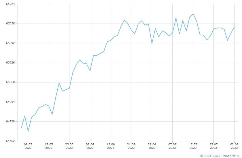 Индикатор БПИФГПБ-КорпОбл2года  Линия (цена)