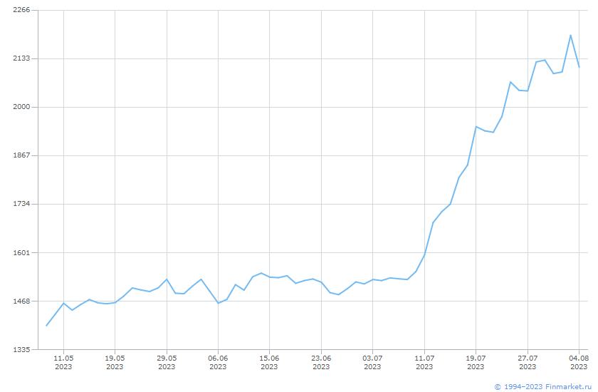 Депо расписка X5 Retail GDR RegS Линия (цена)
