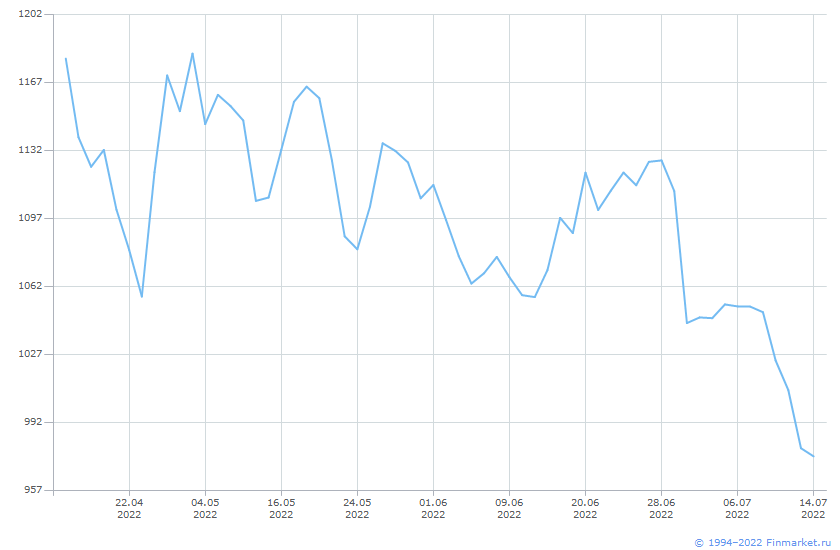 Индикатор Индекс МосБиржи 15 Линия (цена)