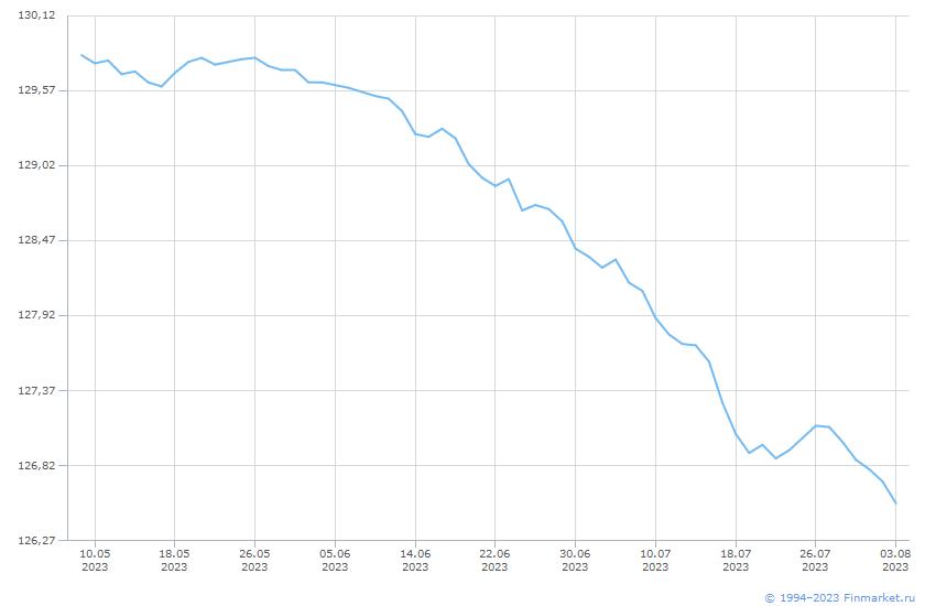 Индикатор МБ ИндГосОбл Ц 1+ Линия (цена)