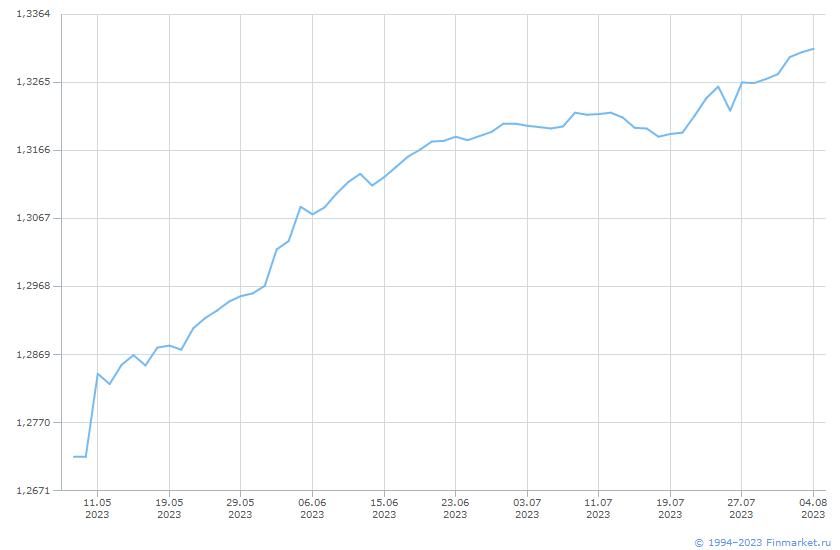Индикатор БПИФ АльфаКап-УправлОблиг Линия (цена)