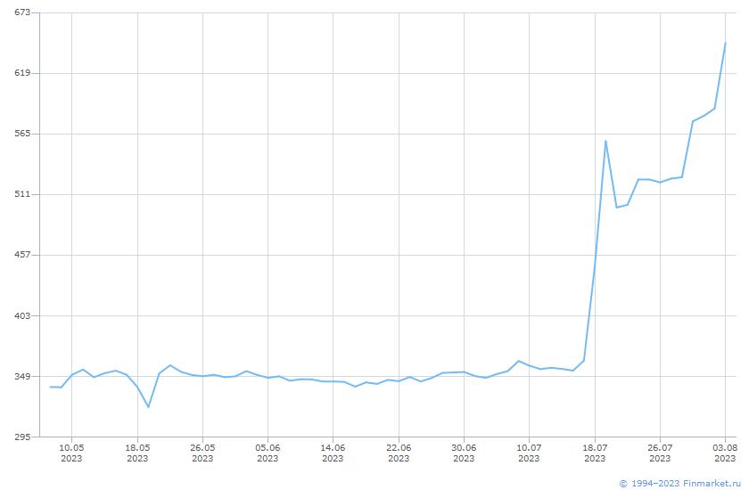 Акция ТНС энергоВоронеж-1-ао Линия (цена)