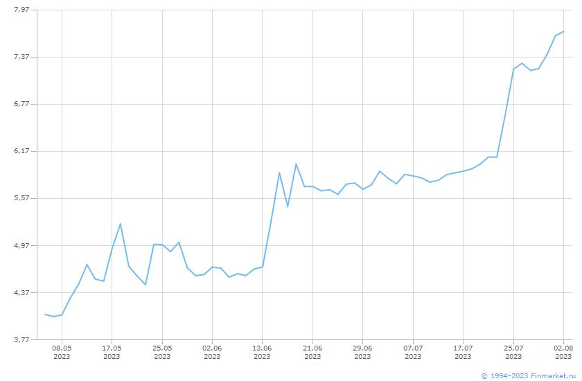 Акция Волгоградэнергосб-1-ап Линия (цена)
