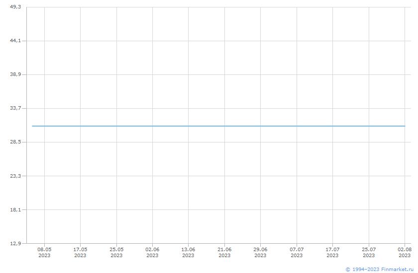 Акция Энел Россия-1-ао Линия (цена)