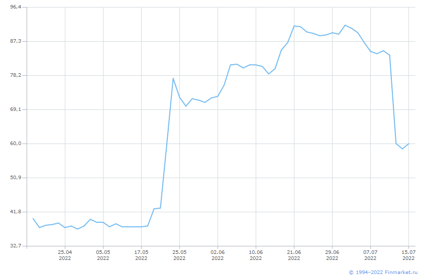 Акция ТНС энергоВоронеж-1-ап Линия (цена)