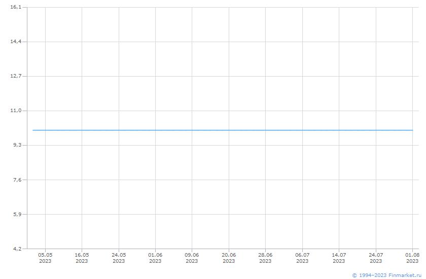 Акция МОЭСК-1-ао Линия (цена)