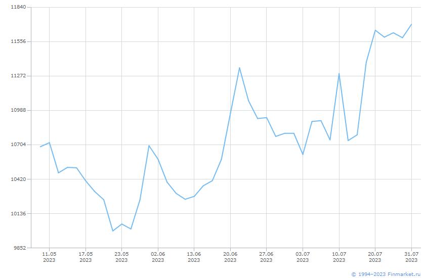 Акция Полюс-1-ао Линия (цена)