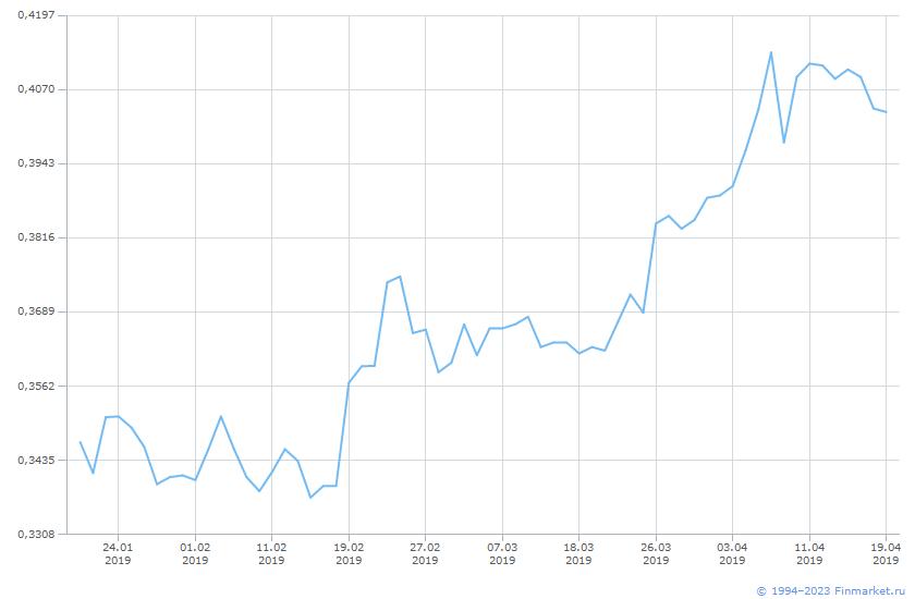 Акция ОГК-2-2-ао Линия (цена)