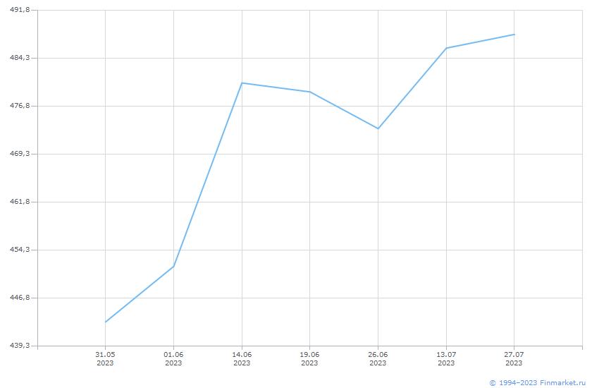 Акция Роснефть НК-2-ао Линия (цена)