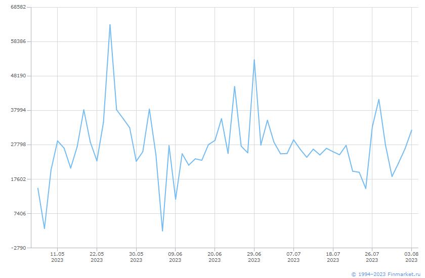 Индикатор ММВБ Торги Облиг Линия (цена)